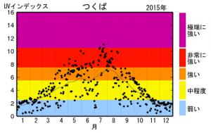筑波2015年