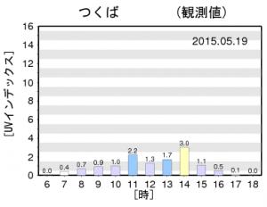 筑波2015年5月19日曇りの日