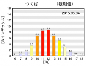 筑波2015年5月4日晴れの日